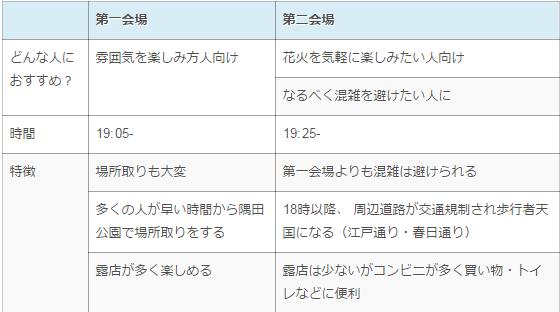 隅田川花火大会の会場の特徴