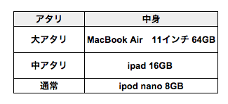 Apple福袋2013年の中身02