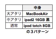 Appleの福袋2012!中身01