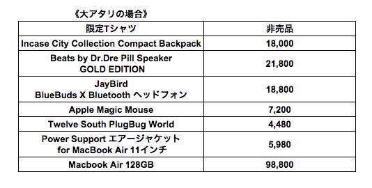 Appleの福袋2014 大当たりの場合