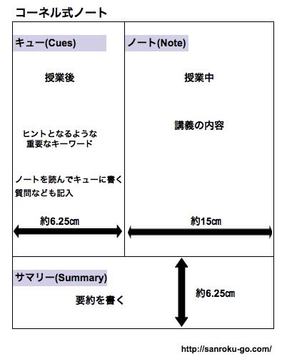 コーネル式ノートを説明した図