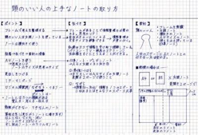 シンクノートで「頭のいい人の上手なノートの取り方」をまとめた記入例