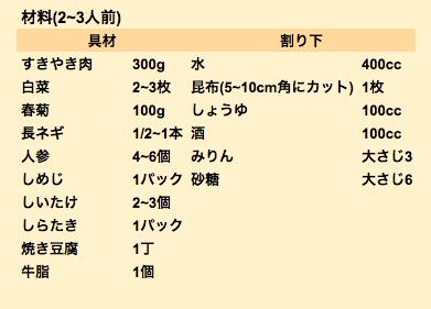 すきやきレシピ